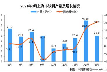 2021年3月上海市饮料产量数据统计分析
