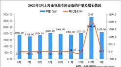 2021年3月上海市包装专用设备产量数据统计分析