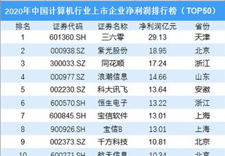 2020年中国计算机行业上市企业净利润排行榜(top50)