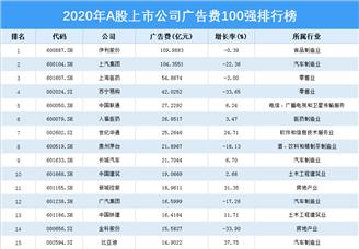 2020年上市公司广告费用100强排名(附榜单)