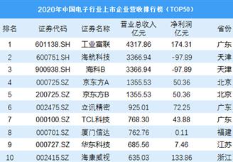 2020年中国电子行业上市企业营收排行榜(TOP50)