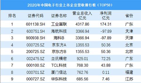 2020年中国电子行业上市企业营收排行榜TOP50
