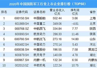 2020年中国国防军工行业上市企业营收排行榜(TOP50)