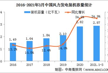 2021年一季度中国可再生能源行业运行情况:装机规模稳步扩大(图)