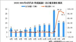 2021年4月中国汽车(包括底盘)出口数据统计分析