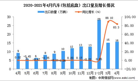 2021年4月中国集成电路出口数据统计分析