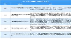 2021年中国螺蛳粉行业最新政策汇总一览(图)