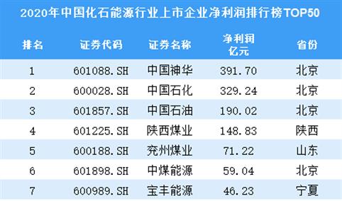 2020年中国化石能源行业上市企业净利润排行榜TOP50