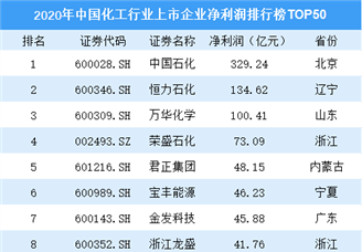 2020年中国化工行业上市企业净利润排行榜TOP50