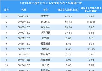 2020年显示器件行业上市企业研发投入总额排行榜(附全榜单)