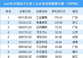 2020年中国电子行业上市企业净利润排行榜(TOP50)