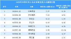 2020年中药行业上市企业研发投入总额排行榜(附全榜单)