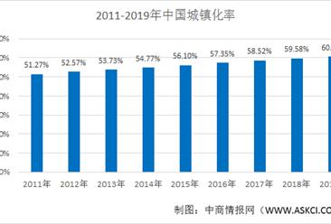 2021年中国智慧城市投资规模和发展趋势预测分析