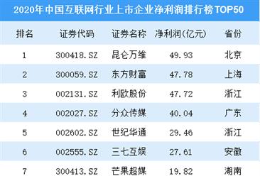 2020年中国互联网行业上市企业净利润排行榜TOP50