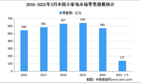 2021年1季度中国小家电行业市场零售情况分析:零售额同比增长2.6%