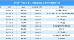 2020年中国上市公司政府补助金额排行榜TOP100(附榜单)