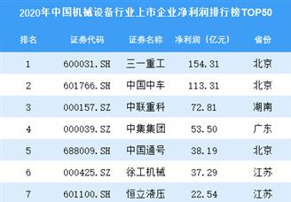 2020年中国机械设备行业上市企业净利润排行榜TOP50