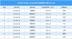 2020年中国上市企业净利润排行榜TOP100(附榜单)