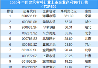 2020年中国建筑材料行业上市企业净利润排行榜TOP50