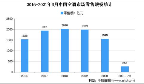 2021年1季度中国空调市场销售情况分析:零售额同比增长87.8%