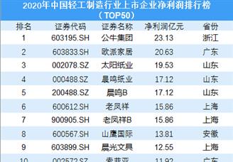 2020年中国轻工制造行业上市企业净利润排行榜(TOP50)