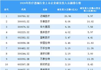 2020年医疗器械行业上市企业研发投入总额排行榜(附全榜单)