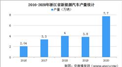 2021年浙江省新能源汽车发展现状与市场前景分析(图)
