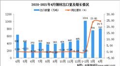 2021年4月中国钢材出口数据统计分析
