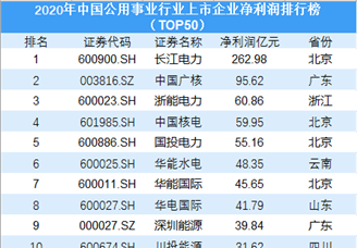 2020年中国公用事业行业上市企业净利润排行榜(TOP50)