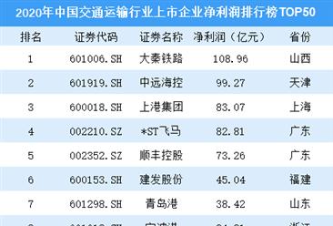 2020年中国交通运输行业上市企业净利润排行榜TOP50