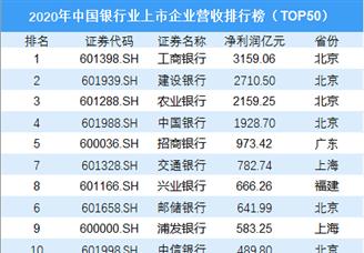 2020年中国银行业上市企业净利润排行榜(TOP50)