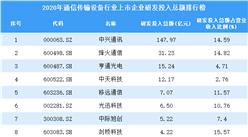 2020年通信传输设备行业上市企业研发投入总额排行榜(附全榜单)
