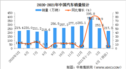 2021年4月中国汽车预估销售217.3万辆 同比增长5%(图)