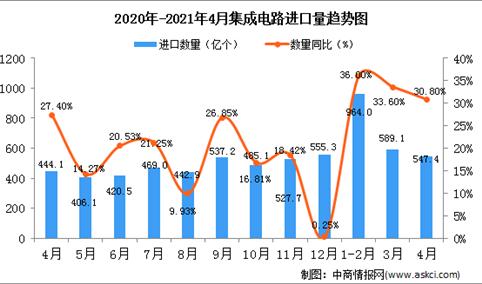 2021年4月中国集成电路进口数据统计分析
