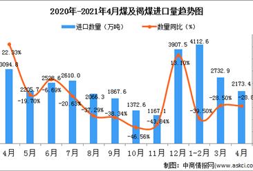 2021年4月中国煤及褐煤进口数据统计分析