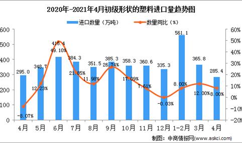 2021年4月中国初级形状的塑料进口数据统计分析