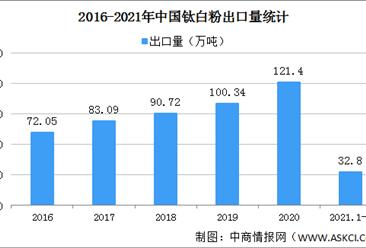 2021年中国钛白粉进出口情况分析:贸易顺差扩大(图)