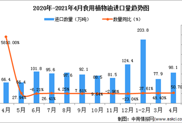 2021年4月中国食用植物油进口数据统计分析