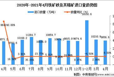 2021年4月中国铁矿砂及其精矿进口数据统计分析