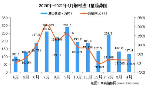2021年4月中国钢材进口数据统计分析