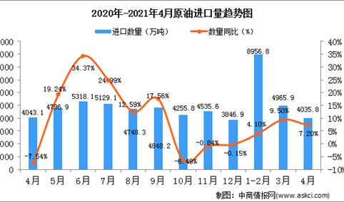2021年4月中国原油进口数据统计分析