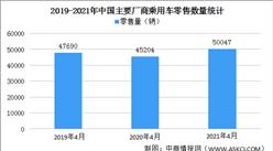 2021年4月乘用车日均零售量5万辆 同比增长11%(图)