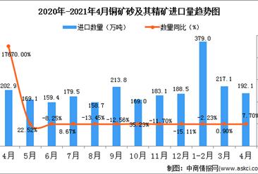 2021年4月中国铜矿砂及其精矿进口数据统计分析