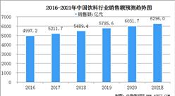 2021年中国饮料行业市场规模及行业发展前景分析(图)