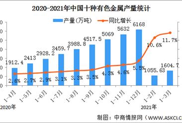 2021年一季度中国有色金属行业运行情况:产量平稳增长(图)