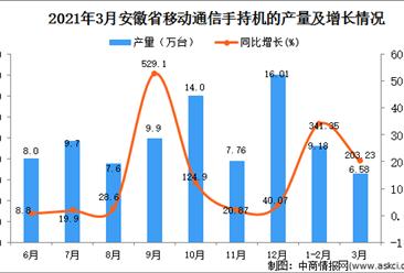 2021年3月安徽省手机产量数据统计分析