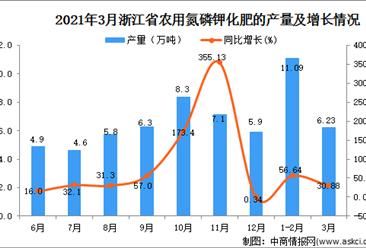 2021年3月浙江省化肥产量数据统计分析