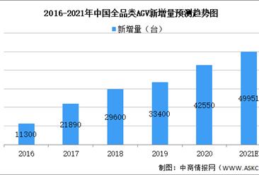 2021年中国自动化物流行业市场现状及发展前景预测分析(图)