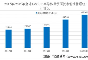 2021年全球AMOLED半导体显示面板行业市场规模和发展趋势预测分析