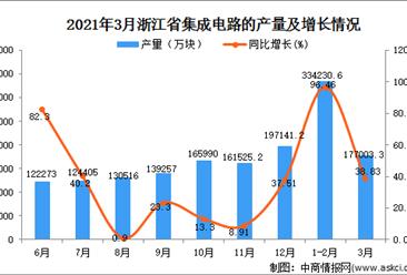 2021年3月浙江省集成电路产量数据统计分析